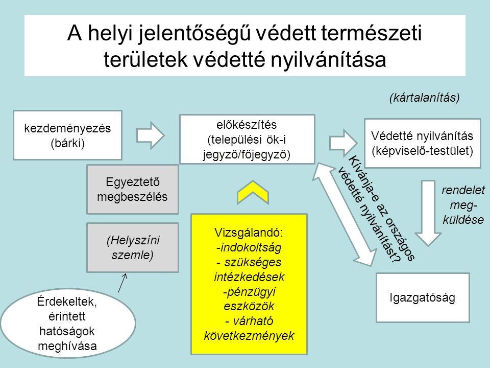 A helyi jelentőségű védett természeti területek védetté nyilvánítása kezdeményezés (bárki) előkészítés (települési ök-i jegyző/főjegyző) Védetté nyilv