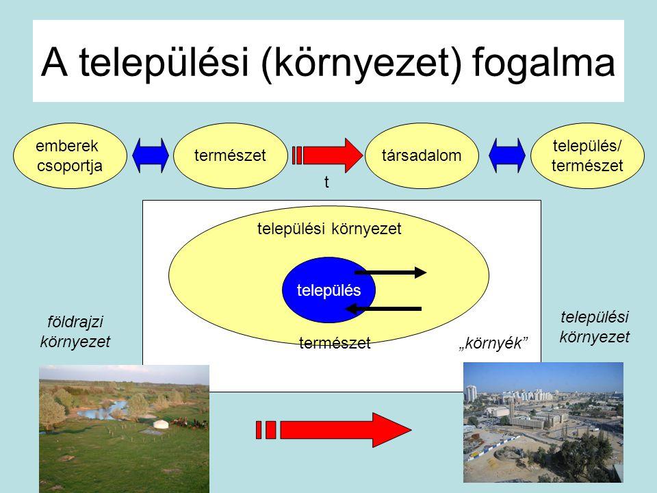 """A települési (környezet) fogalma """"környék"""" település települési környezet emberek csoportja természettársadalom település/ természet t földrajzi körny"""