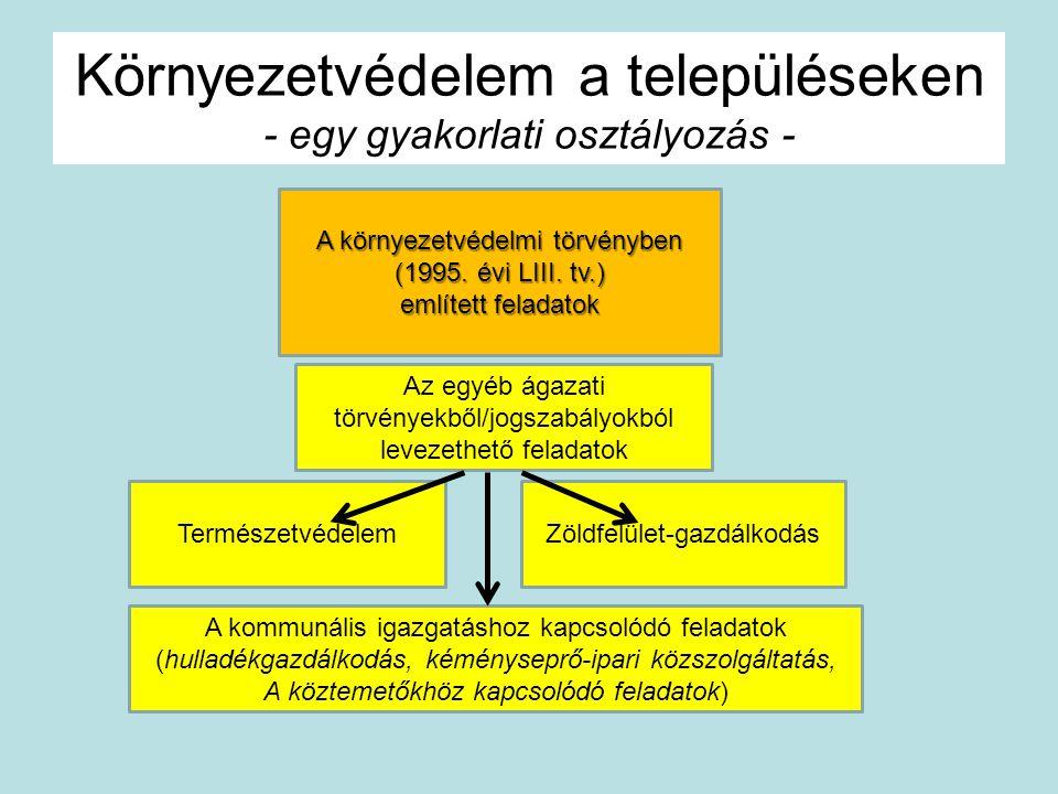 Környezetvédelem a településeken - egy gyakorlati osztályozás - A környezetvédelmi törvényben (1995. évi LIII. tv.) említett feladatok Természetvédele