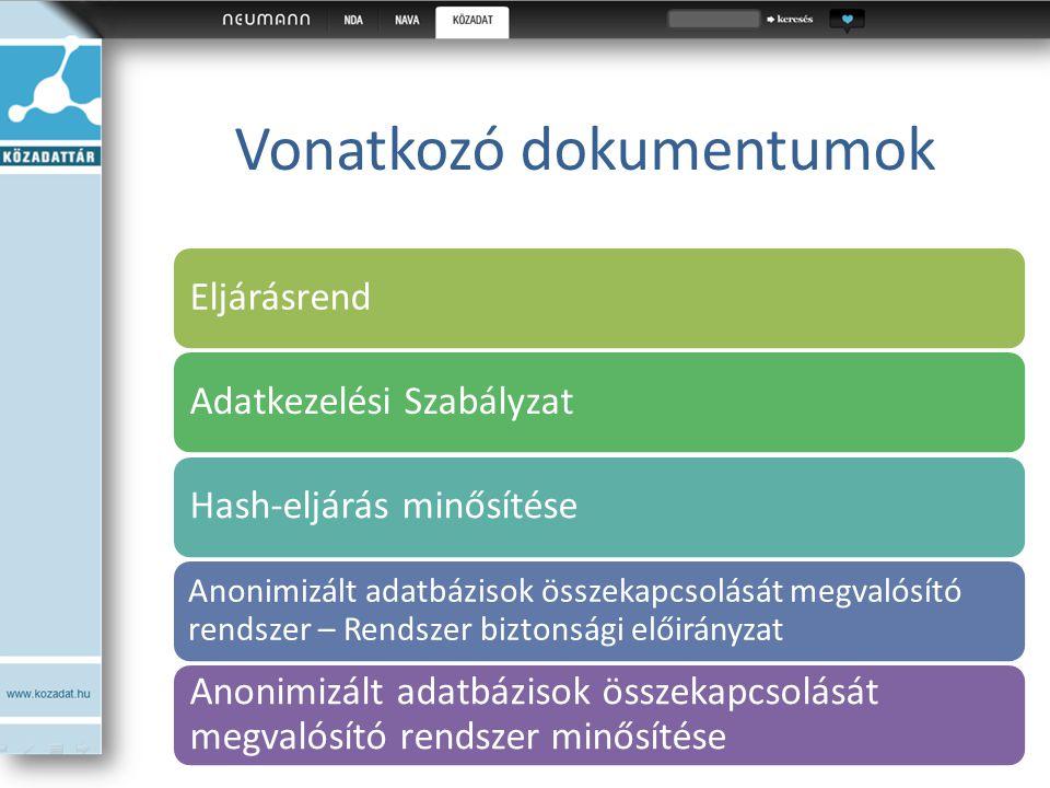 Vonatkozó dokumentumok EljárásrendAdatkezelési SzabályzatHash-eljárás minősítése Anonimizált adatbázisok összekapcsolását megvalósító rendszer – Rends