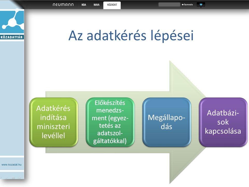 Az adatkérés lépései Adatkérés indítása miniszteri levéllel Előkészítés menedzs- ment (egyez- tetés az adatszol- gáltatókkal) Megállapo- dás Adatbázi-
