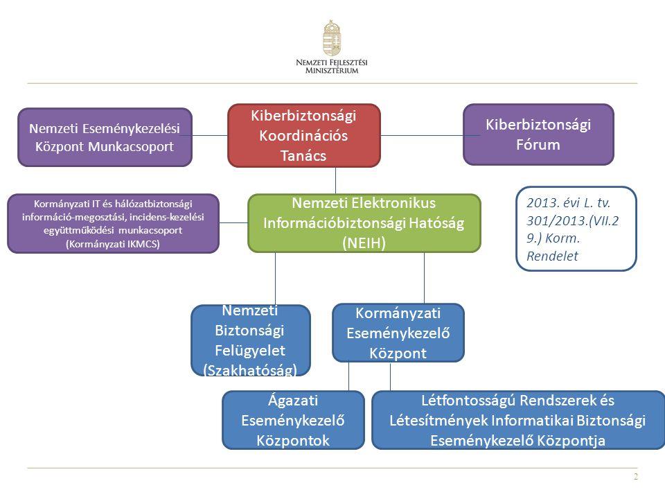 23 A Hatóság feladatai (Ibtv.) Együttműködés - a közigazgatási hatósági eljárás és szolgáltatás általános szabályairól szóló törvényben meghatározott elektronikus ügyintézési felügyelettel a szabályozott elektronikus ügyintézési szolgáltatás szolgáltatókra vonatkozó biztonsági követelmények teljesülésének ellenőrzésében, - a kormányzati eseménykezelő központtal, - a Nemzeti Kiberbiztonsági Koordinációs Tanáccsal, - a Nemzeti Média- és Hírközlési Hatósággal, - a Nemzeti Biztonsági Felügyelettel Kapcsolattartás - a nemzetbiztonsági szolgálatokkal, - a Nemzeti Média- és Hírközlési Hatósággal, - a kormányzati eseménykezelő központtal, - az ágazati eseménykezelő központokkal