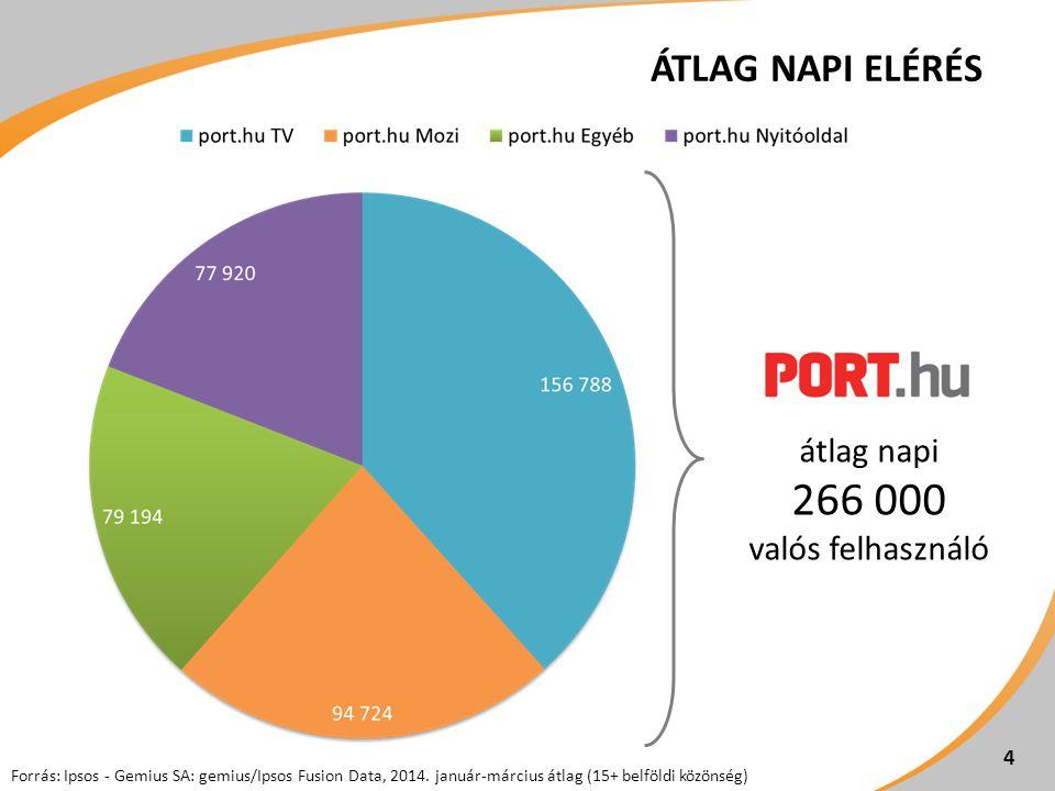 5 Forrás: Ipsos - Gemius SA: gemius/Ipsos Fusion Data, 2014-03 (15+ belföldi közönség)