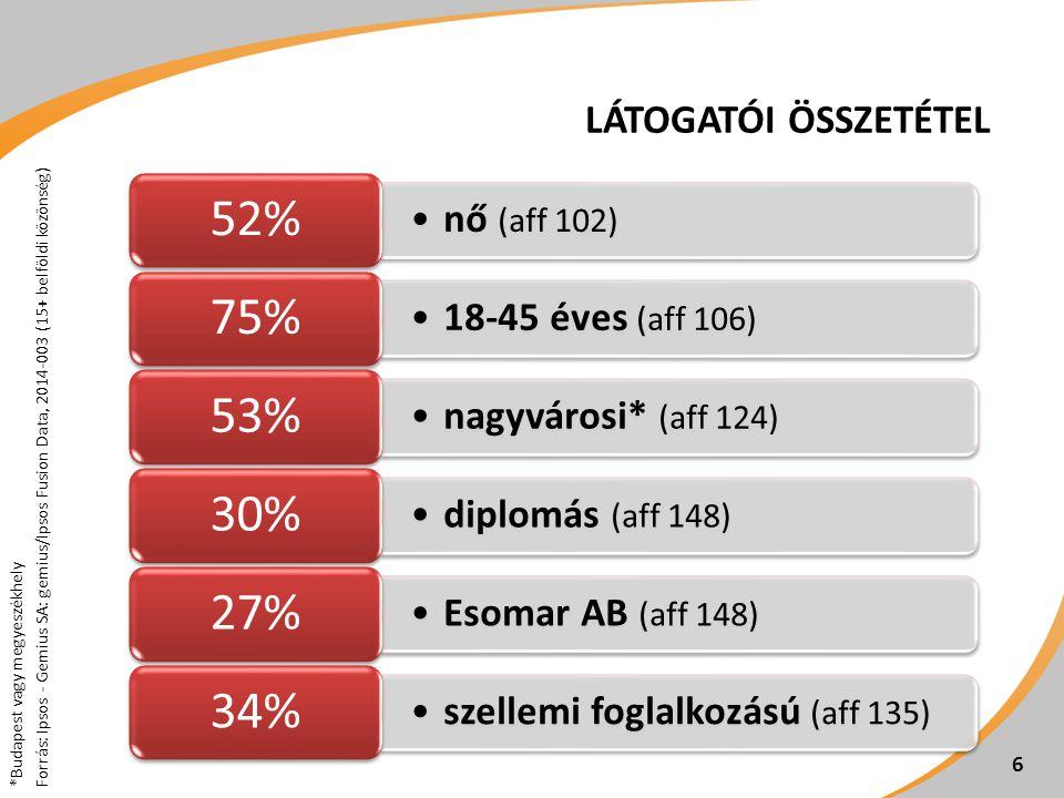 LÁTOGATÓI ÖSSZETÉTEL 6 •nő (aff 102) 52% •18-45 éves (aff 106) 75% •nagyvárosi* (aff 124) 53% •diplomás (aff 148) 30% •Esomar AB (aff 148) 27% •szellemi foglalkozású (aff 135) 34% *Budapest vagy megyeszékhely Forrás: Ipsos - Gemius SA: gemius/Ipsos Fusion Data, 2014-003 (15+ belföldi közönség)