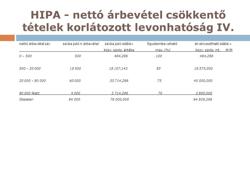 HIPA - nettó árbevétel csökkentő tételek korlátozott levonhatóság IV. nettó árbevétel sáv sávba jutó n árbevétel sávba jutó elábé+ figyelembe vehető é