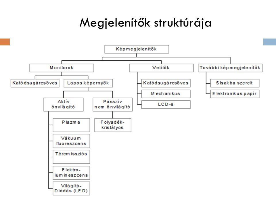 Megjelenítők struktúrája