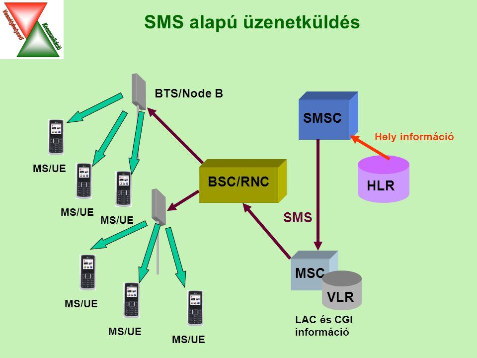 MSC HLR MS/UE VLR MS/UE BSC/RNC SMSC BTS/Node B LAC és CGI információ Hely információ SMS SMS alapú üzenetküldés