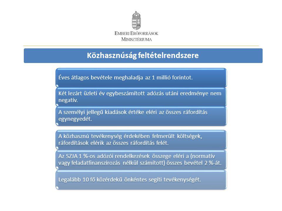 Közhasznúság feltételrendszere Éves átlagos bevétele meghaladja az 1 millió forintot.