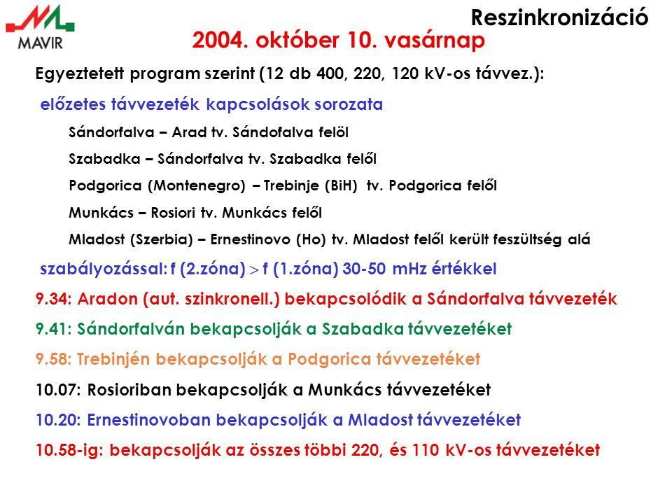 Reszinkronizáció 2004. október 10.