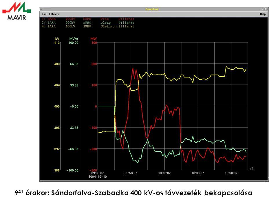 9 41 órakor: Sándorfalva-Szabadka 400 kV-os távvezeték bekapcsolása