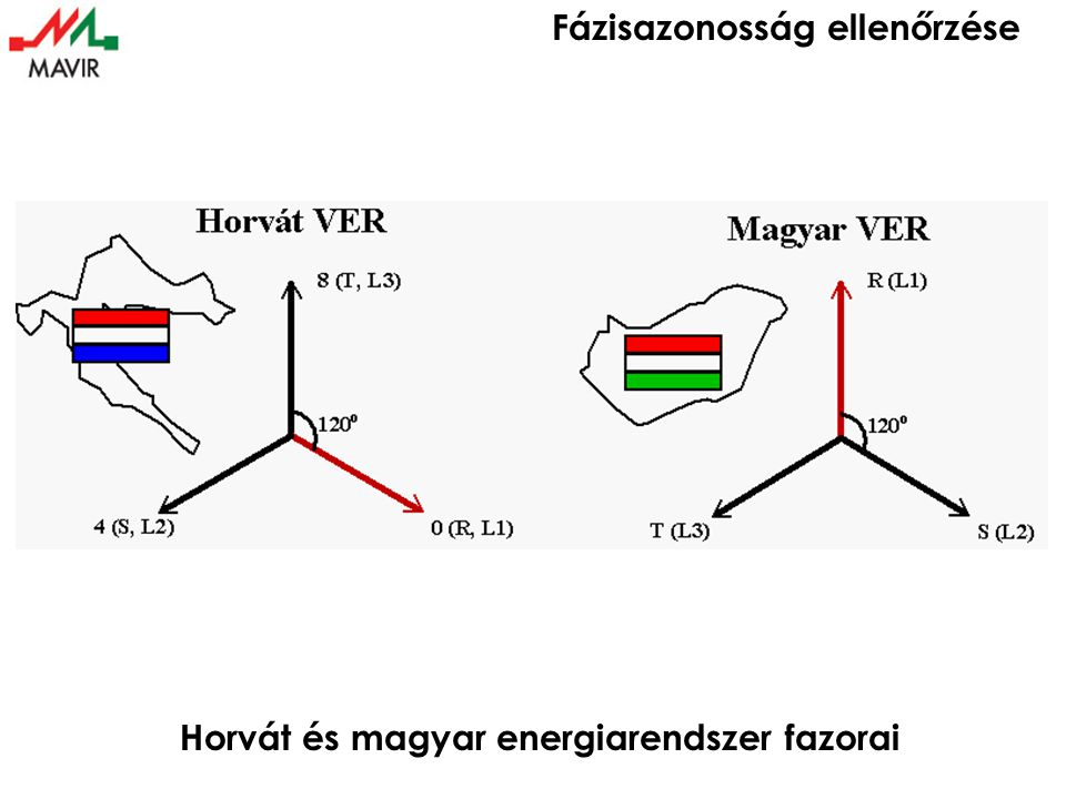 Fázisazonosság ellenőrzése Horvát és magyar energiarendszer fazorai