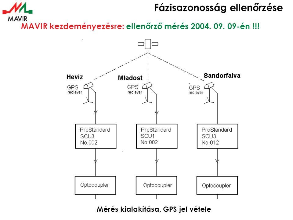 Fázisazonosság ellenőrzése A helyszíni mérési elrendezés