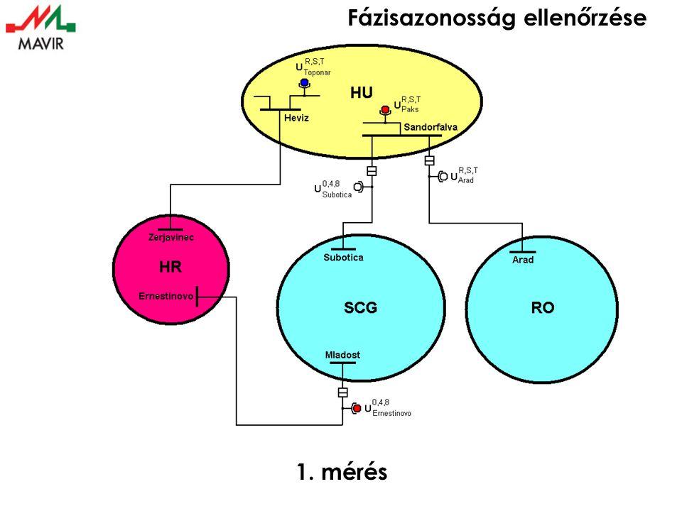 Fázisazonosság ellenőrzése UCT SCG Mlad. Ernest.