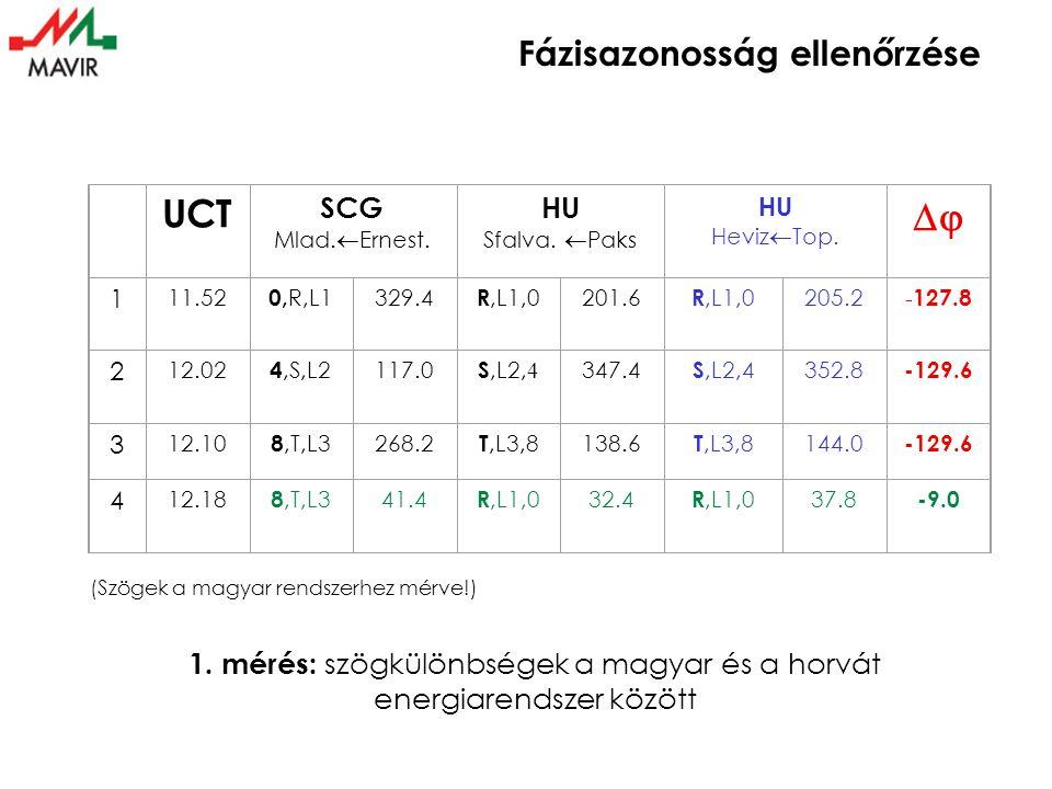 Fázisazonosság ellenőrzése 2. mérés