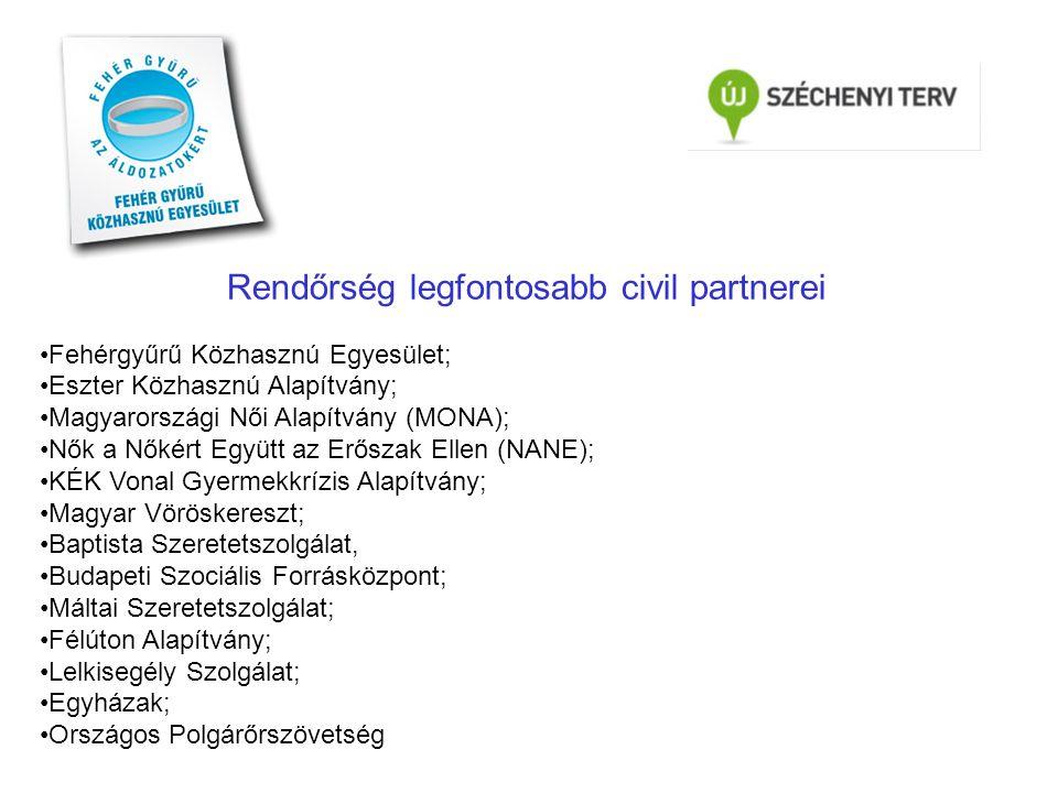 Rendőrség legfontosabb civil partnerei •Fehérgyűrű Közhasznú Egyesület; •Eszter Közhasznú Alapítvány; •Magyarországi Női Alapítvány (MONA); •Nők a Nők