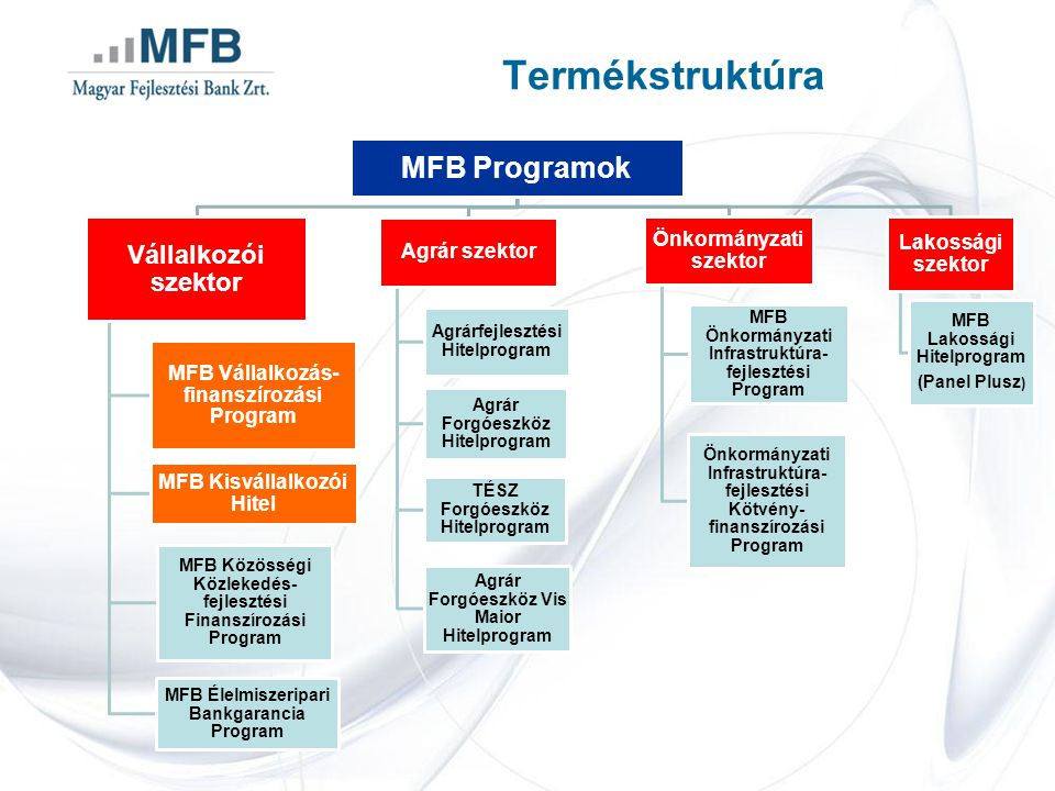 Agrárfejlesztési Hitelprogram TípusHosszú lejáratú kedvezményes kamatozású beruházási hitel Hitelösszeg1-1000 millió forint Ügyleti kamat3havi EURIBOR + RKA* + legfeljebb 3,5 %/év (2013.02.19-én 7,98%/év) Futamidő15 év Türelmi idő3 év Saját erő15% Rendelkezésre tartási jutalék0,25%/év Törlesztés ütemezéseNegyedéves, féléves Megjegyzés:* RKA az MFB Zrt.