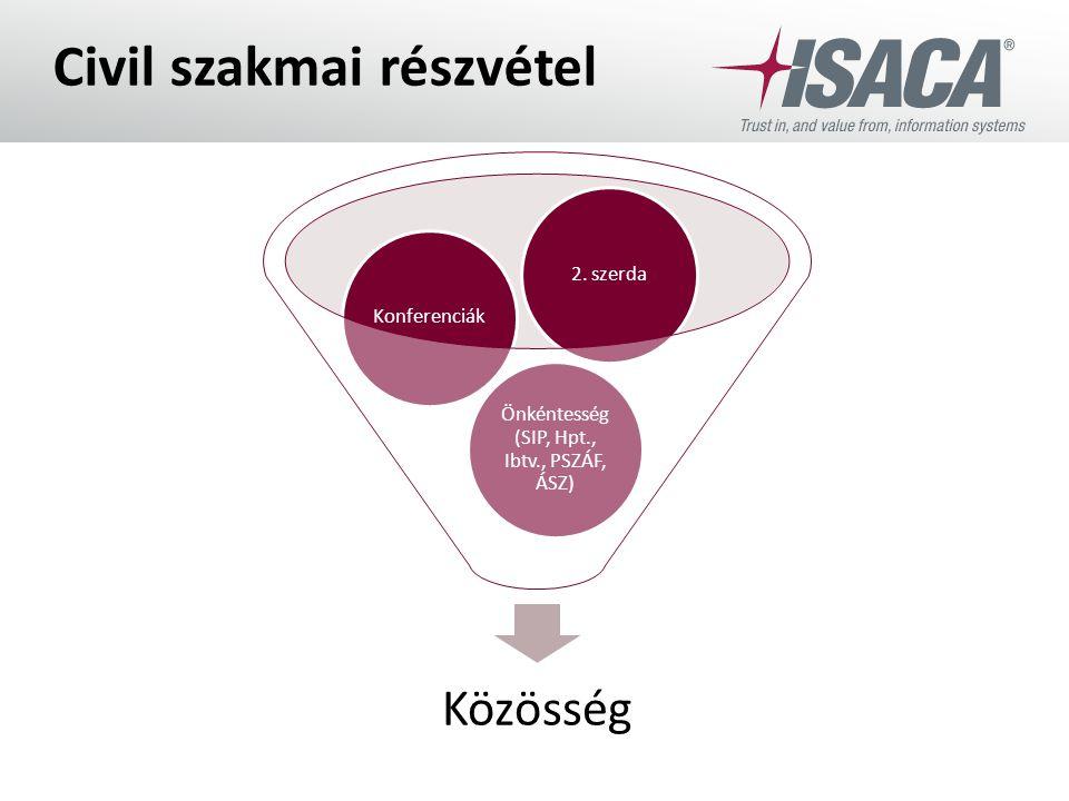 Civil szakmai részvétel Közösség Önkéntesség (SIP, Hpt., Ibtv., PSZÁF, ÁSZ) Konferenciák2. szerda