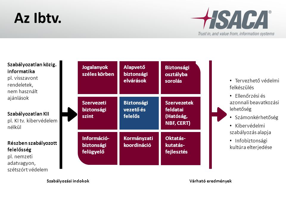 Az Ibtv. Jogalanyok széles körben Alapvető biztonsági elvárások Szervezeti biztonsági szint Biztonsági vezető és felelős Szervezetek feldatai (Hatóság