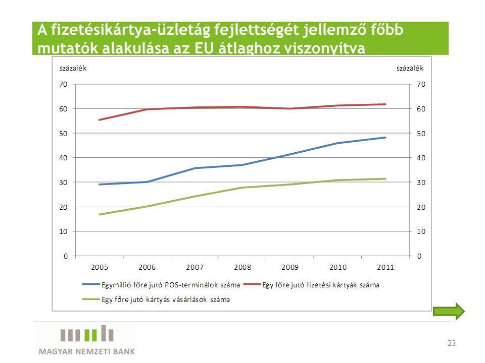 23 A fizetésikártya-üzletág fejlettségét jellemző főbb mutatók alakulása az EU átlaghoz viszonyítva