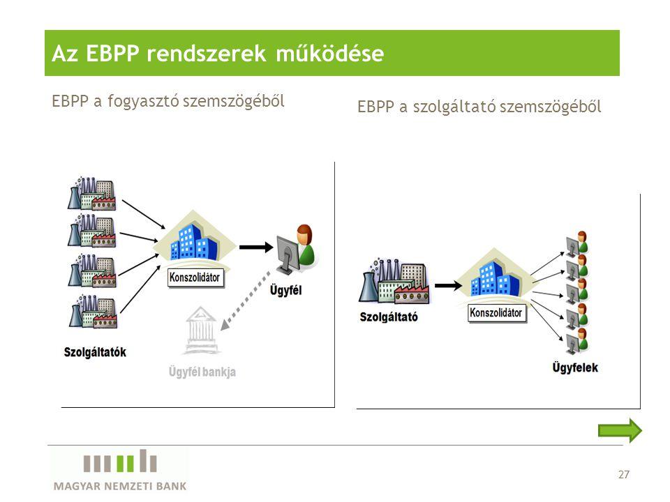 EBPP a fogyasztó szemszögéből 27 Az EBPP rendszerek működése EBPP a szolgáltató szemszögéből