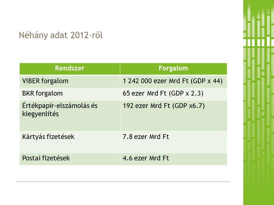 Néhány adat 2012-ről