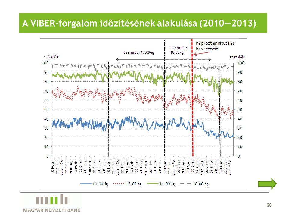 30 A VIBER-forgalom időzítésének alakulása (2010—2013)