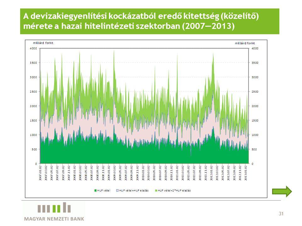 31 A devizakiegyenlítési kockázatból eredő kitettség (közelítő) mérete a hazai hitelintézeti szektorban (2007—2013)