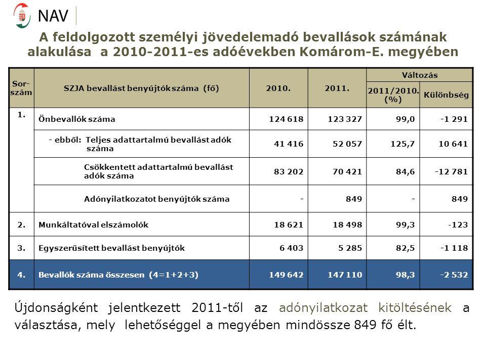 A feldolgozott személyi jövedelemadó bevallások számának alakulása a 2010-2011-es adóévekben Komárom-E.