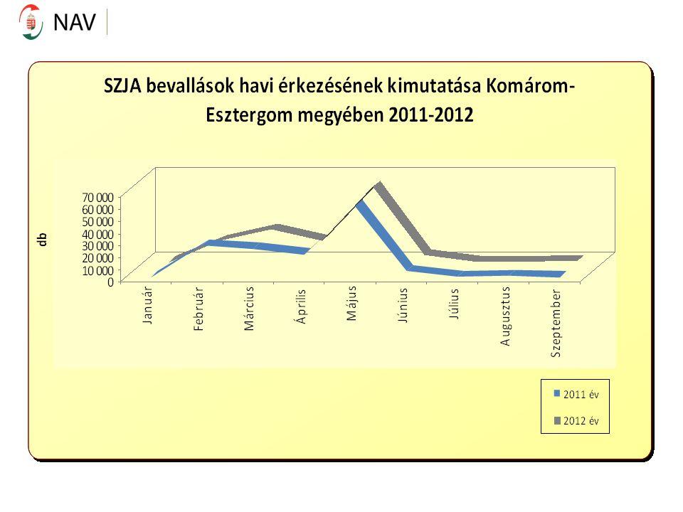 2011.09.30-ig: eBEV-es:18.427 db, 2012.09.30-ig: eBEV-es:19.884 db, Bizonylatos:7.421 db-os csökkenés; pontkódos: 5.549 db-os növekedés