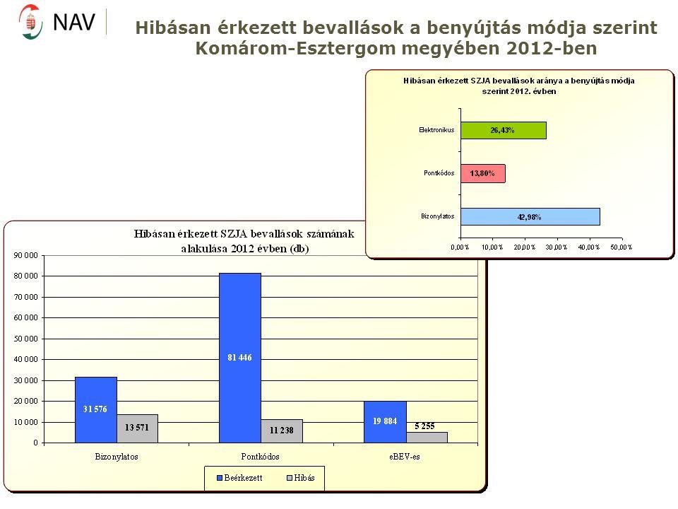 Hibásan érkezett bevallások a benyújtás módja szerint Komárom-Esztergom megyében 2012-ben
