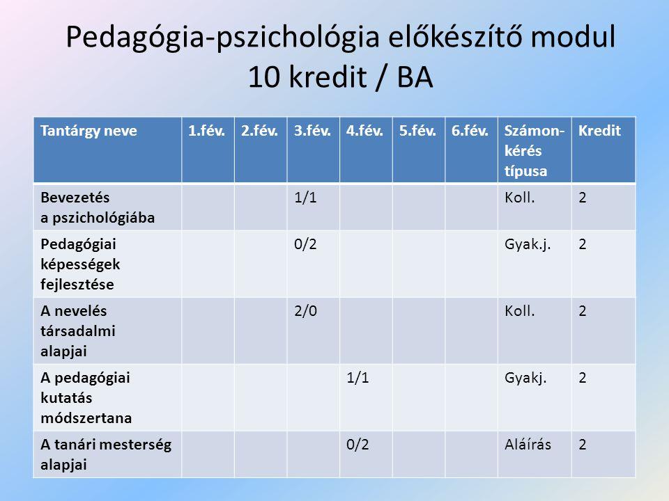 A tanárképzés pedagógiai-pszichológiai óra- és vizsgaterve/MA (40kredit) Alapozó törzstárgyak (kötelező ) A tárgy neve1.fév.2.fév.3.fév.4.fév.5.fév.Számon- kérés Kred.