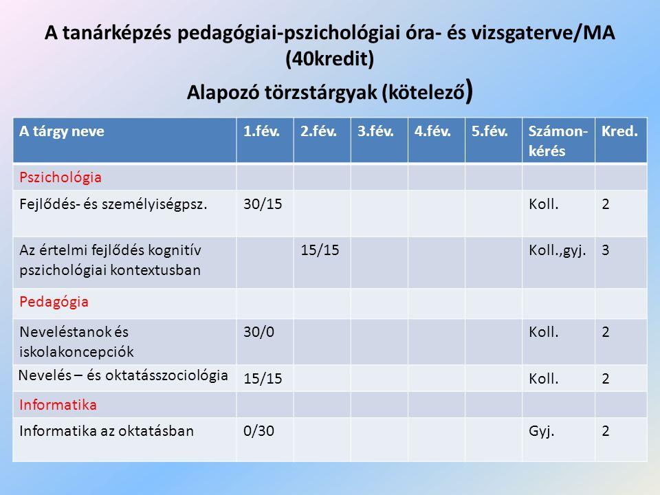 Szakmai törzstárgyak (kötelező) Tárgy neve1.fév.2.fév.3.fév.4.fév.5.fév.Számon- kérés kredit Pszichológia Pszichológia az iskolában0/30Gyj.2 Egészségpszichológia15/0Koll.1 Pedagógia A pedagógiai folyamat I-II.15/15 Gyj.,koll.4 Pedagógiai fejlesztés15/0Koll.1 A pedagógiai kutatás módszertana (műhelymunka) 0/15Gyj.