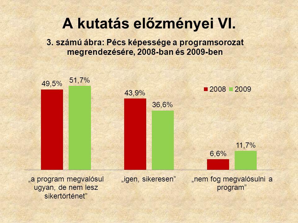 A kutatás előzményei VI.