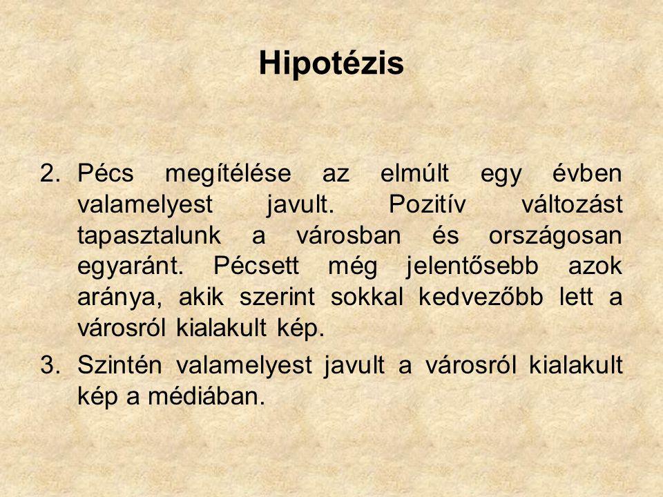 Hipotézis 2.Pécs megítélése az elmúlt egy évben valamelyest javult.