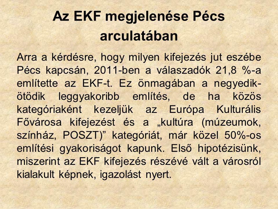 Az EKF megjelenése Pécs arculatában Arra a kérdésre, hogy milyen kifejezés jut eszébe Pécs kapcsán, 2011-ben a válaszadók 21,8 %-a említette az EKF-t.
