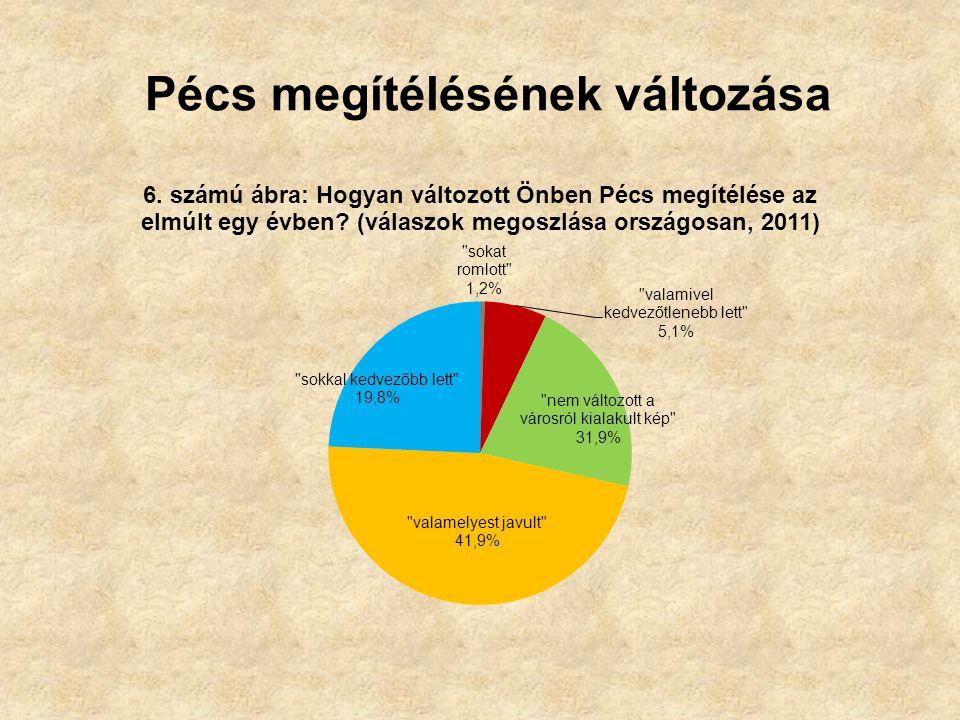Pécs megítélésének változása