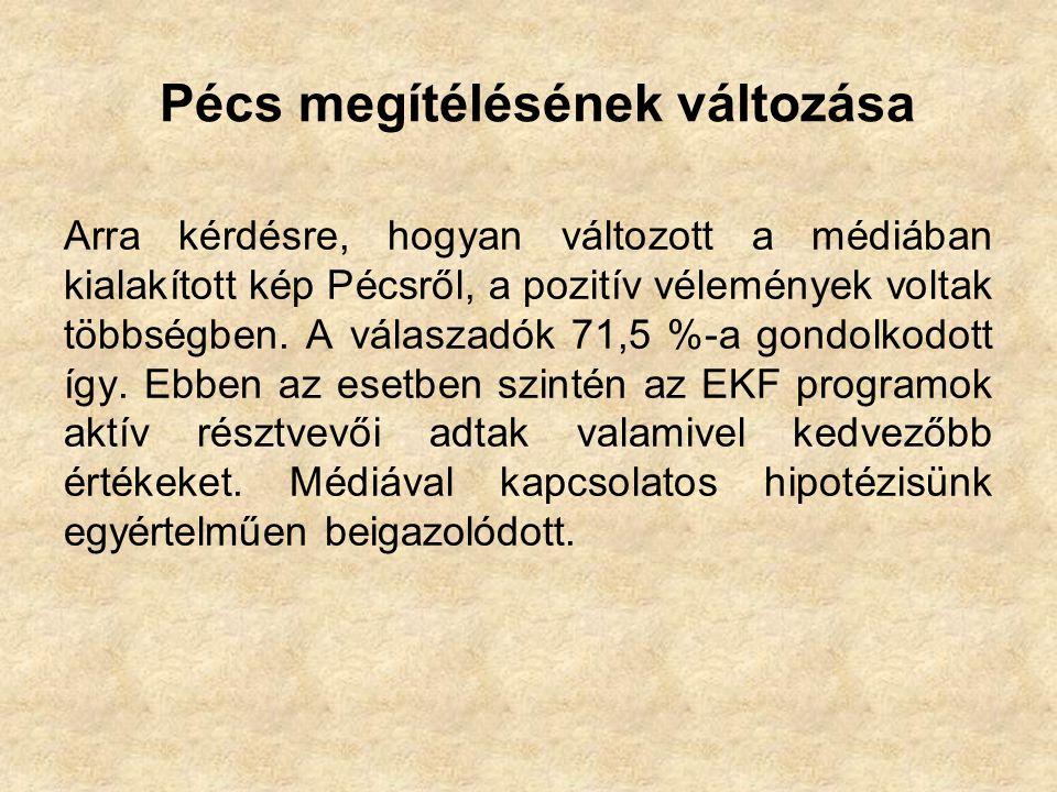 Pécs megítélésének változása Arra kérdésre, hogyan változott a médiában kialakított kép Pécsről, a pozitív vélemények voltak többségben.