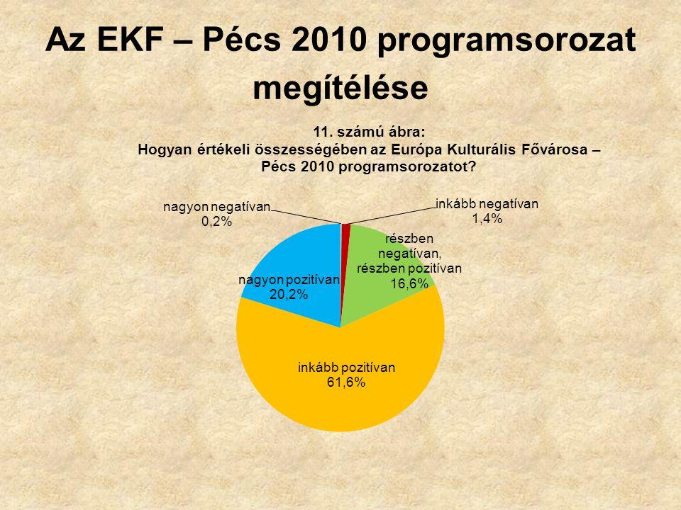 Az EKF – Pécs 2010 programsorozat megítélése
