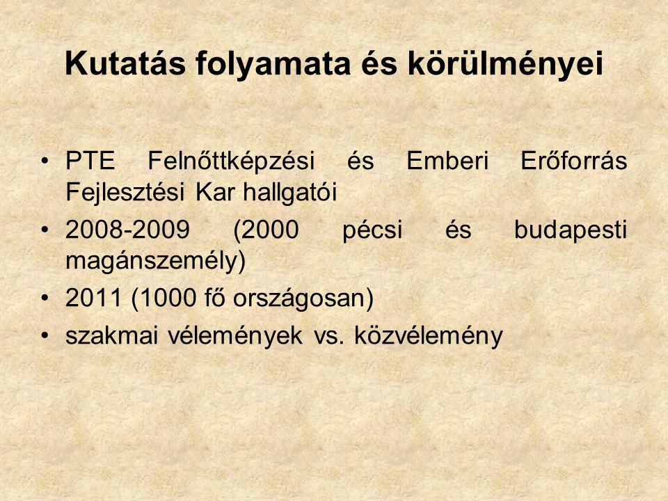 Kutatás folyamata és körülményei •PTE Felnőttképzési és Emberi Erőforrás Fejlesztési Kar hallgatói •2008-2009 (2000 pécsi és budapesti magánszemély) •2011 (1000 fő országosan) •szakmai vélemények vs.