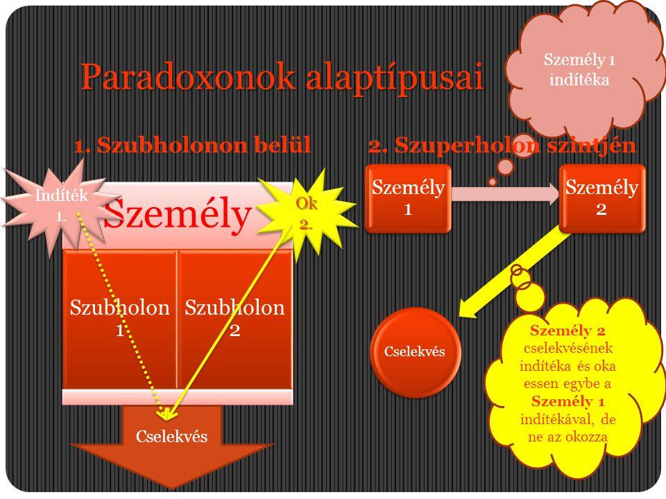Személy 1 indítéka Paradoxonok alaptípusai 1. Szubholonon belül2. Szuperholon szintjén Személy Szubholon 1 Szubholon 2 Cselekvés Személy 1 Személy 2 I
