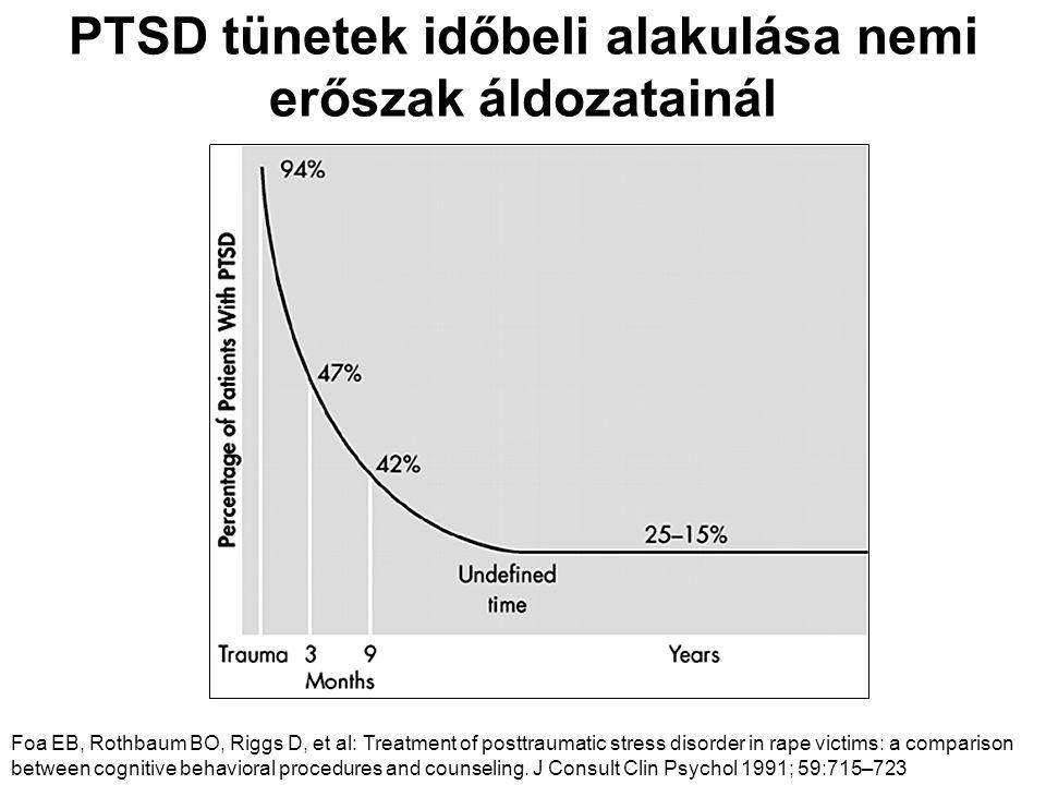 PTSD tünetek időbeli alakulása nemi erőszak áldozatainál Foa EB, Rothbaum BO, Riggs D, et al: Treatment of posttraumatic stress disorder in rape victi
