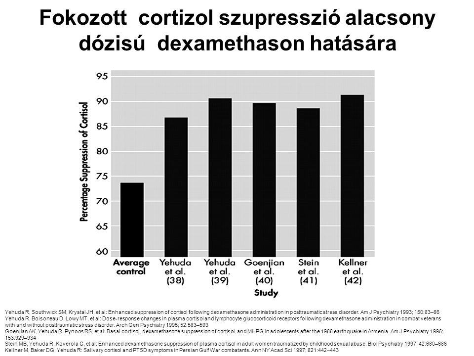 Fokozott cortizol szupresszió alacsony dózisú dexamethason hatására Yehuda R, Southwick SM, Krystal JH, et al: Enhanced suppression of cortisol follow