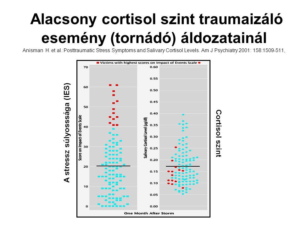 Alacsony cortisol szint traumaizáló esemény (tornádó) áldozatainál Anisman H. et al.:Posttraumatic Stress Symptoms and Salivary Cortisol Levels. Am J