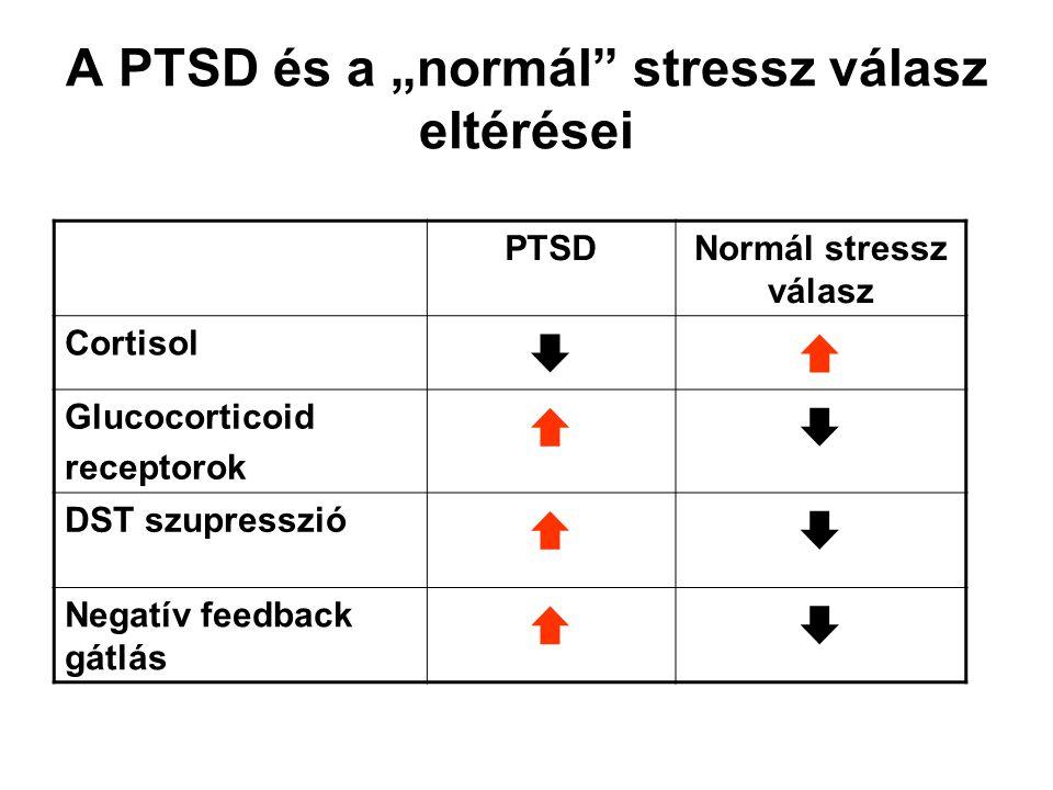 """A PTSD és a """"normál"""" stressz válasz eltérései PTSDNormál stressz válasz Cortisol  Glucocorticoid receptorok  DST szupresszió  Negatív feedback g"""