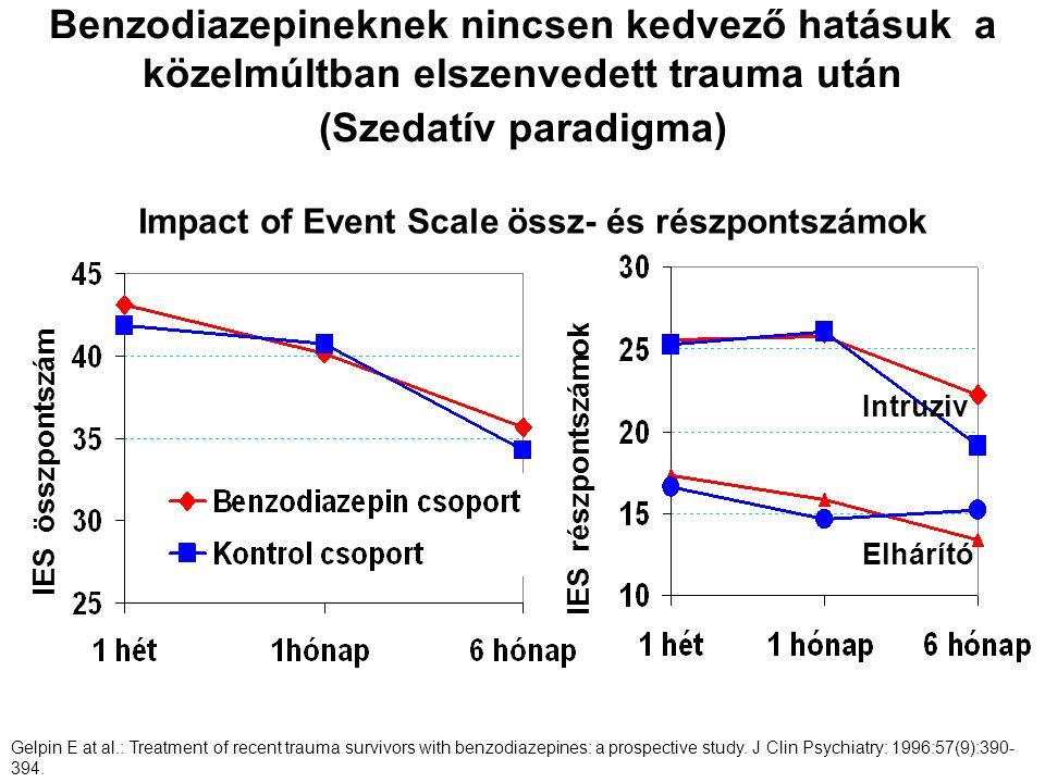 Benzodiazepineknek nincsen kedvező hatásuk a közelmúltban elszenvedett trauma után (Szedatív paradigma) IES összpontszám Intruziv Elhárító IES részpon