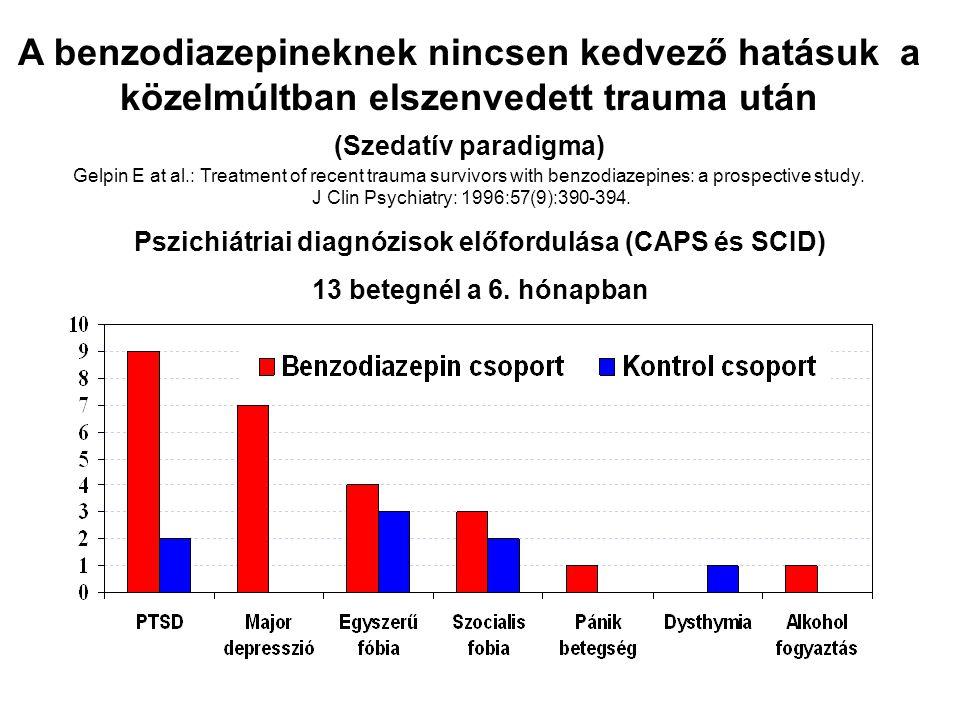 Pszichiátriai diagnózisok előfordulása (CAPS és SCID) 13 betegnél a 6. hónapban A benzodiazepineknek nincsen kedvező hatásuk a közelmúltban elszenvede