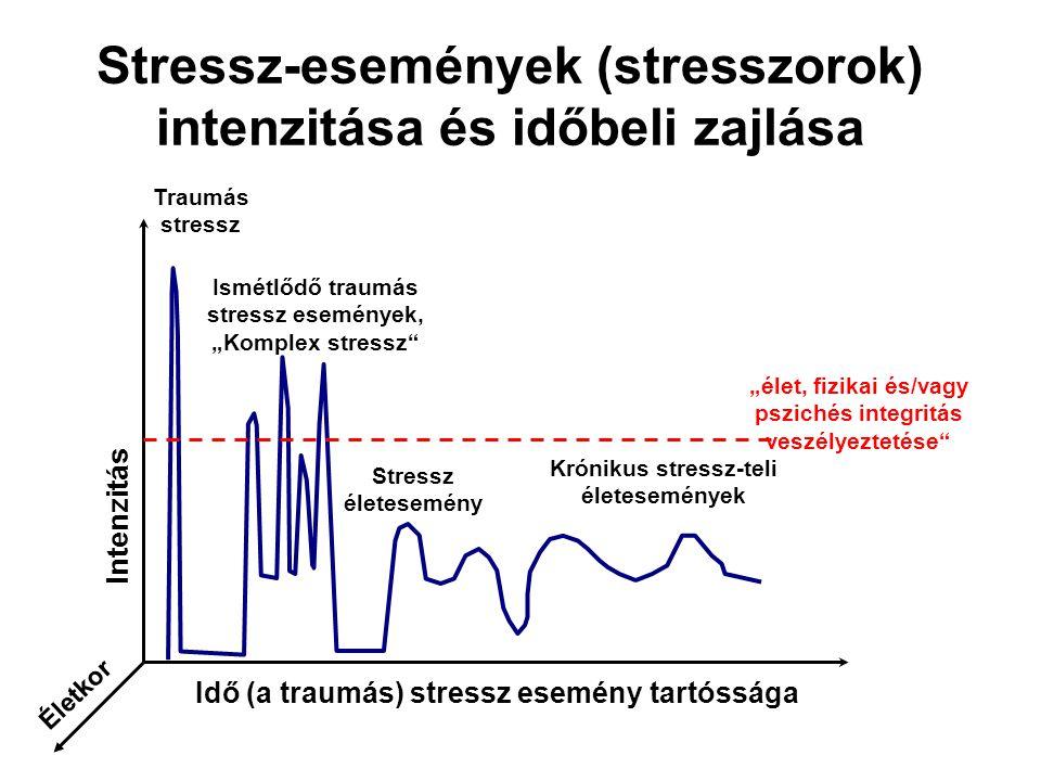 """Stressz-események (stresszorok) intenzitása és időbeli zajlása Idő (a traumás) stressz esemény tartóssága Intenzitás """"élet, fizikai és/vagy pszichés i"""