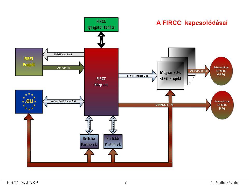 Dr. Sallai Gyula7FIRCC és JINKP A FIRCC kapcsolódásai