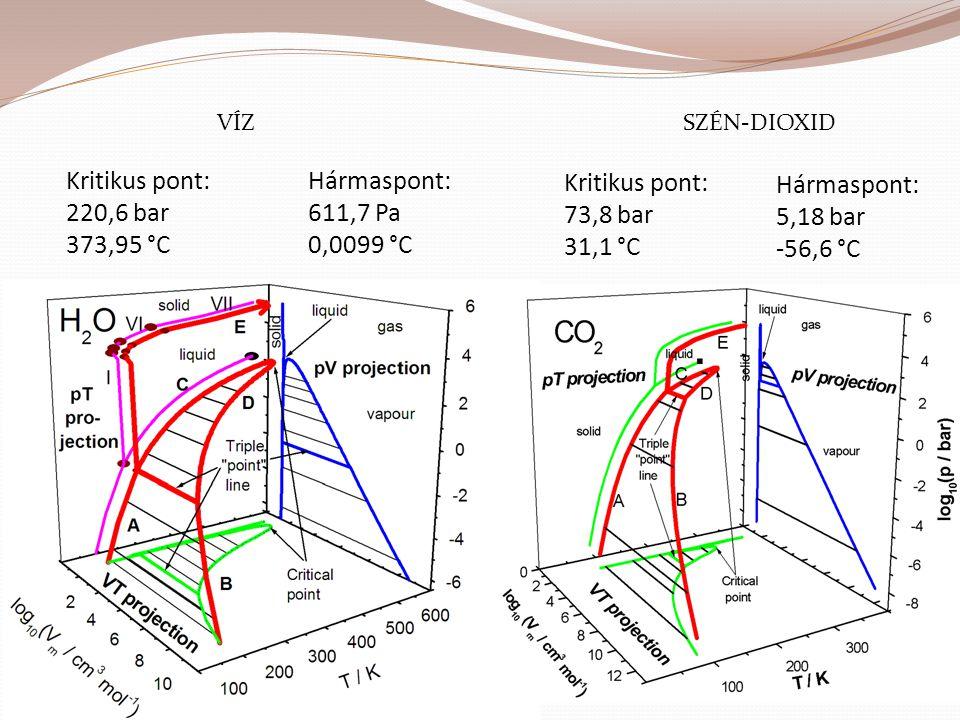 Hármaspont: 5,18 bar -56,6 °C Kritikus pont: 220,6 bar 373,95 °C Hármaspont: 611,7 Pa 0,0099 °C Kritikus pont: 73,8 bar 31,1 °C VÍZSZÉN-DIOXID