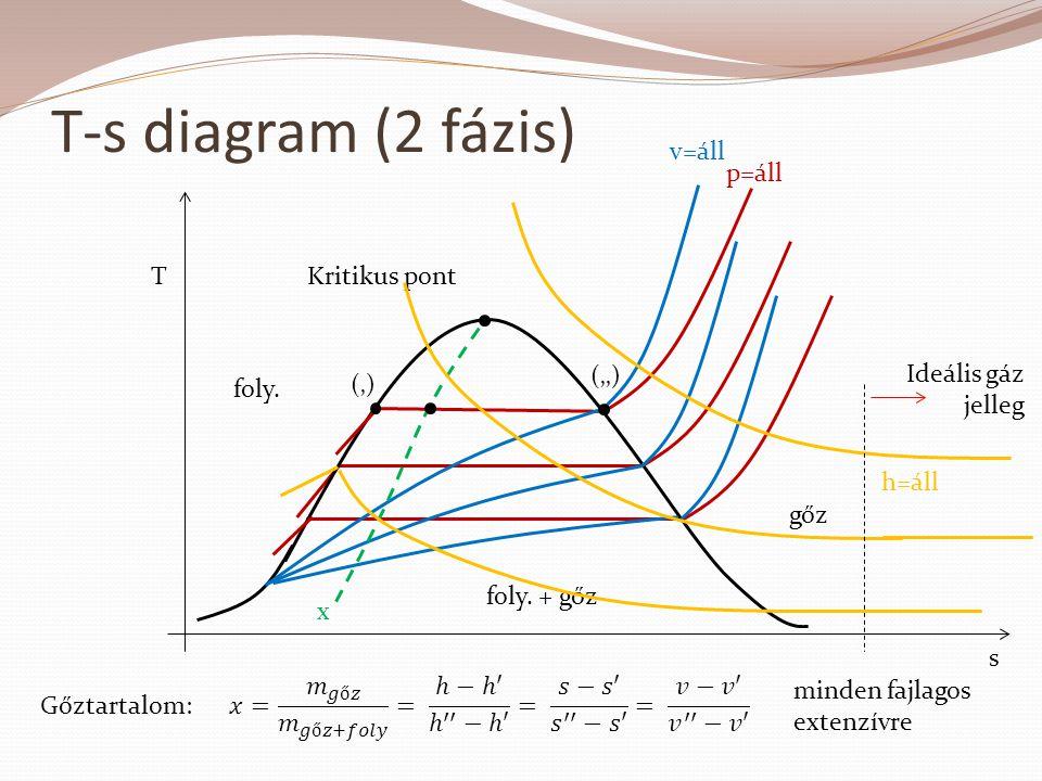 T-s diagram (2 fázis) p=áll foly. + gőz gőz foly. s TKritikus pont v=áll ('') (') x h=áll Gőztartalom: minden fajlagos extenzívre Ideális gáz jelleg